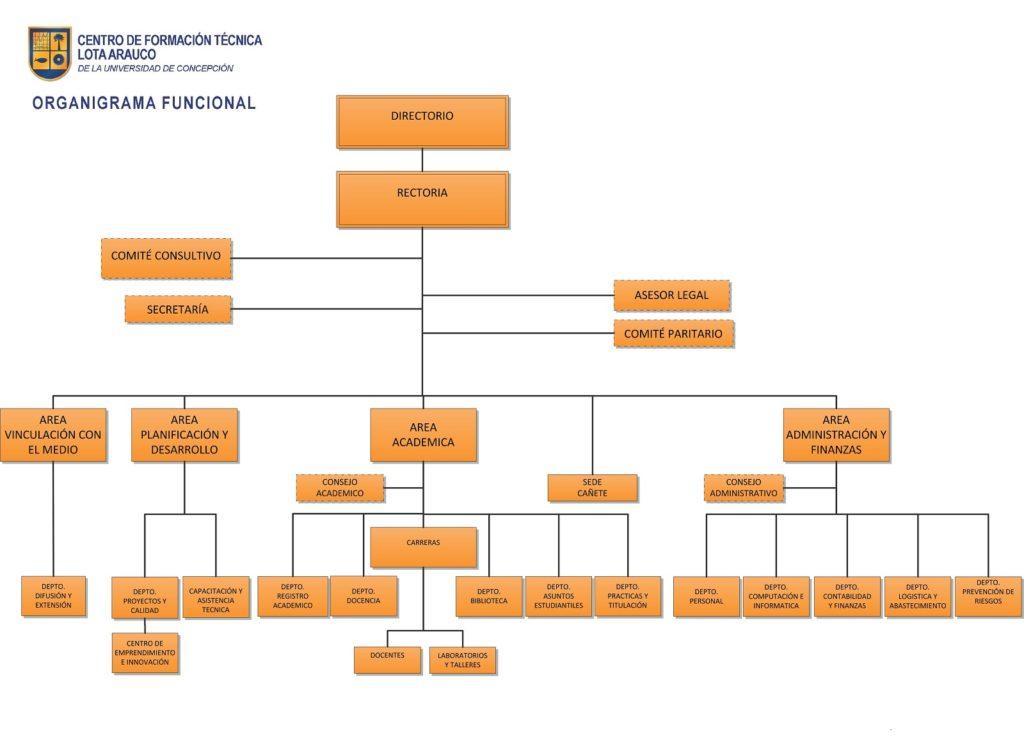 Organigrama del CFT. Los profesores aparecen al final de este